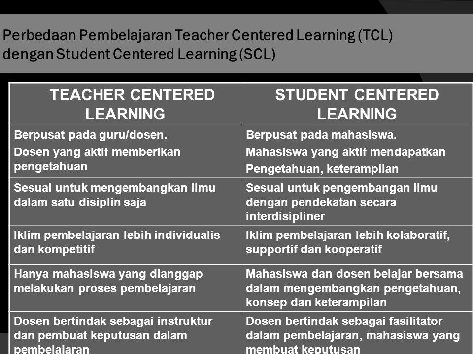 TEACHER CENTERED LEARNING STUDENT CENTERED LEARNING