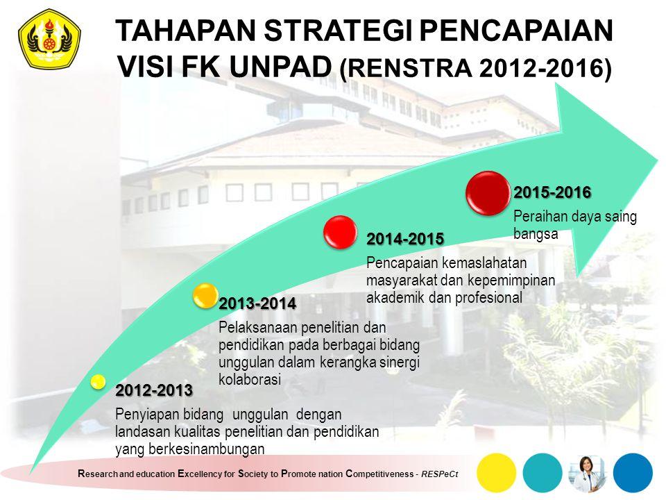 TAHAPAN STRATEGI PENCAPAIAN VISI FK UNPAD (RENSTRA 2012-2016)