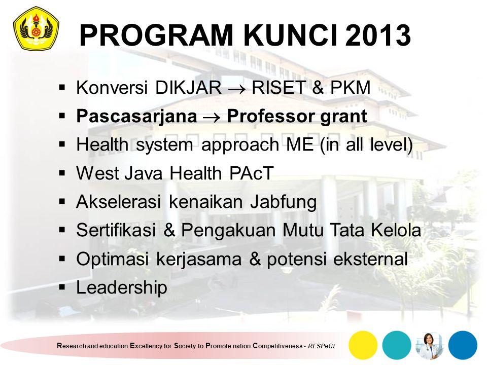 PROGRAM KUNCI 2013 Konversi DIKJAR  RISET & PKM