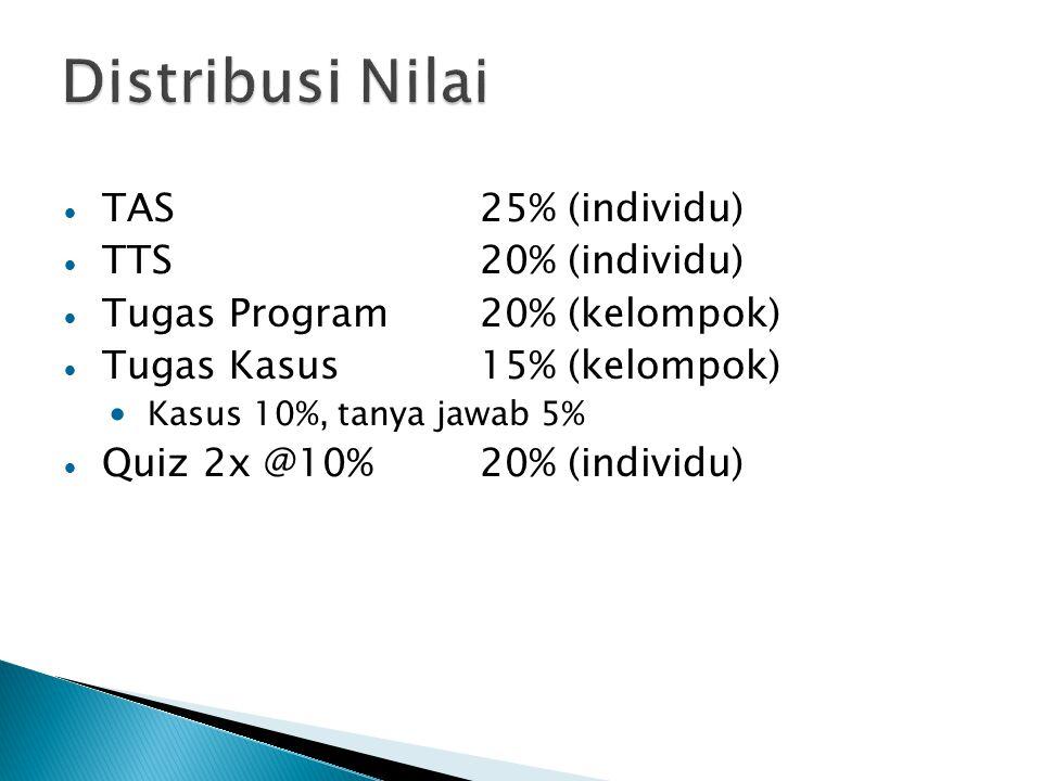 Distribusi Nilai TAS 25% (individu) TTS 20% (individu)