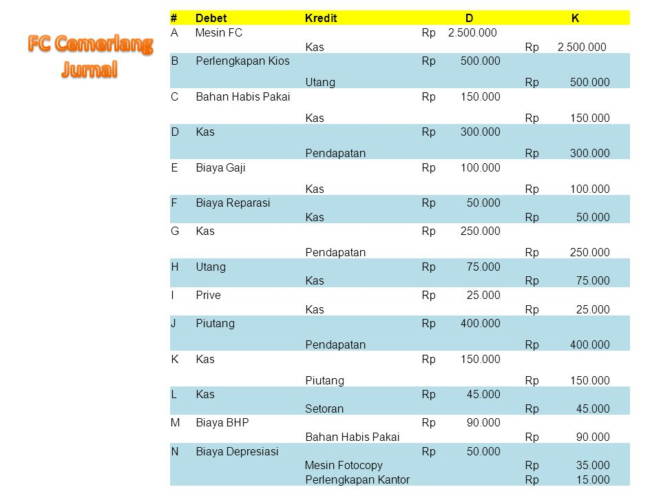 FC Cemerlang Jurnal # Debet Kredit D K A Mesin FC Rp 2.500.000 Kas