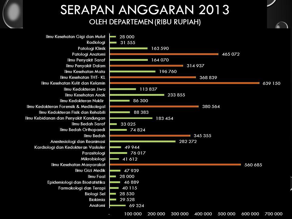 Serapan anggaran 2013 oleh departemen (Ribu Rupiah)