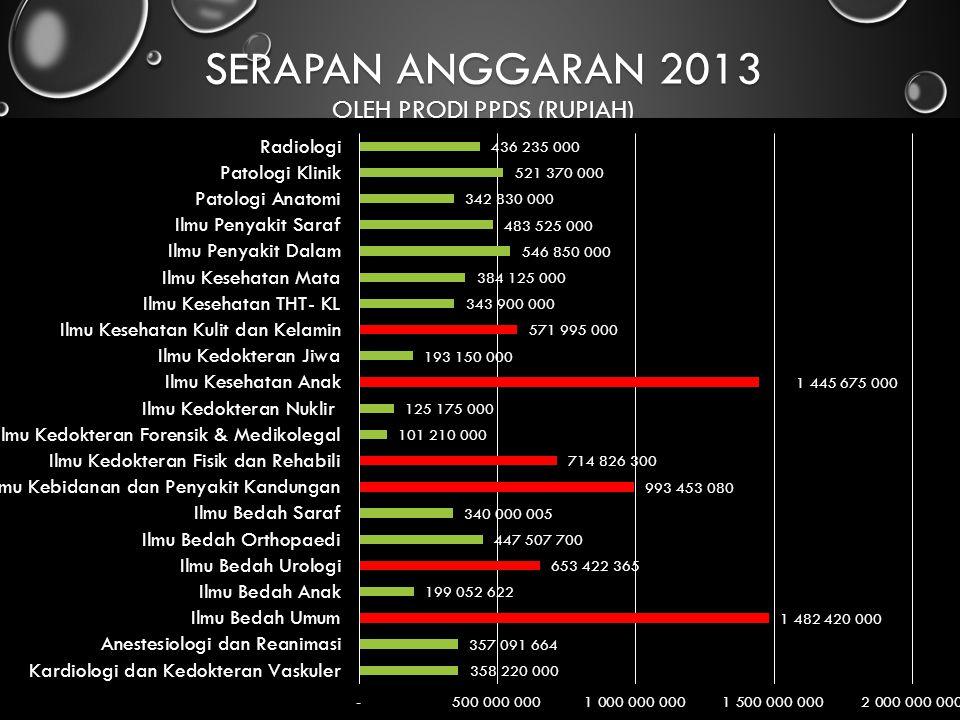 Serapan anggaran 2013 oleh PRODI PPDS (Rupiah)
