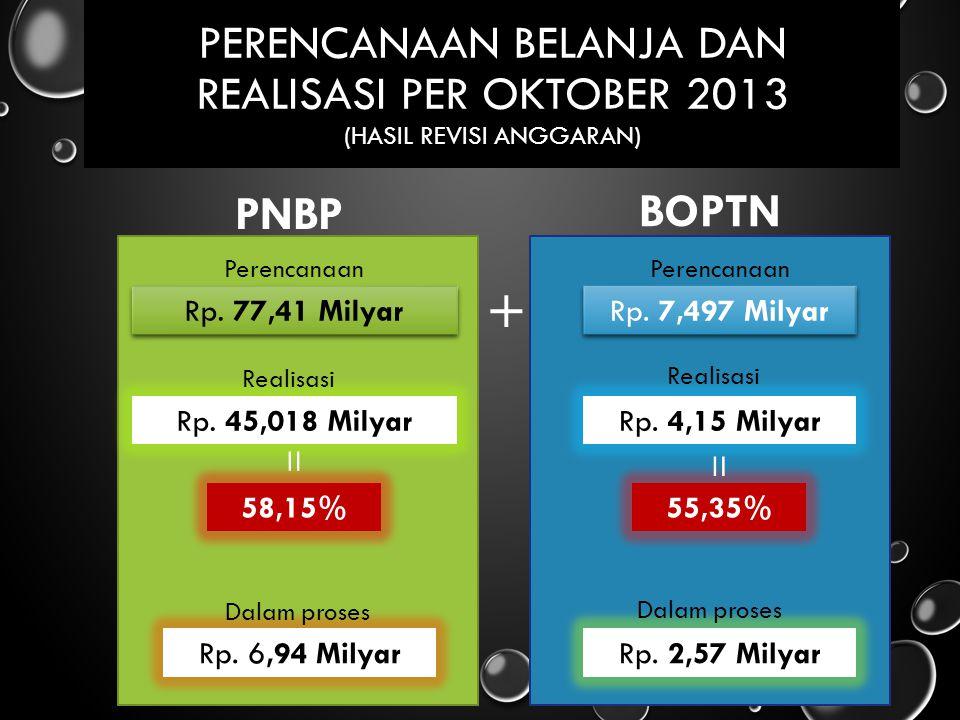 Perencanaan belanja dan Realisasi per Oktober 2013 (Hasil Revisi Anggaran)