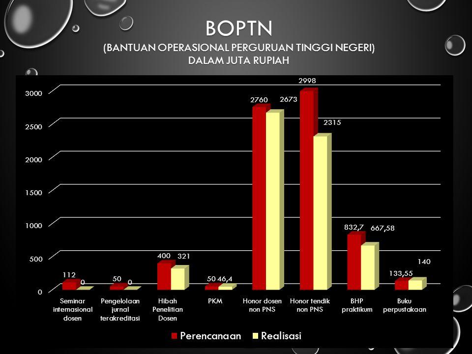 BOPTN (Bantuan Operasional Perguruan Tinggi Negeri) dalam Juta Rupiah