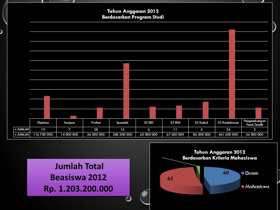 Jumlah Total Beasiswa 2012 Rp. 1.203.200.000