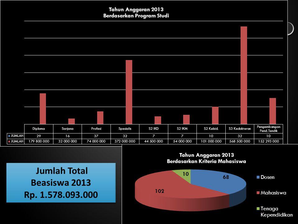 Jumlah Total Beasiswa 2013 Rp. 1.578.093.000