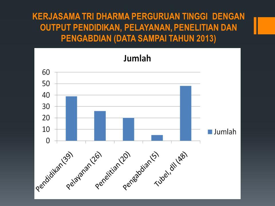 KERJASAMA TRI DHARMA PERGURUAN TINGGI DENGAN OUTPUT PENDIDIKAN, PELAYANAN, PENELITIAN DAN PENGABDIAN (DATA SAMPAI TAHUN 2013)