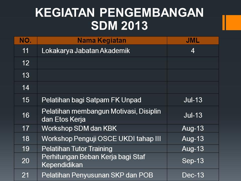 KEGIATAN PENGEMBANGAN SDM 2013