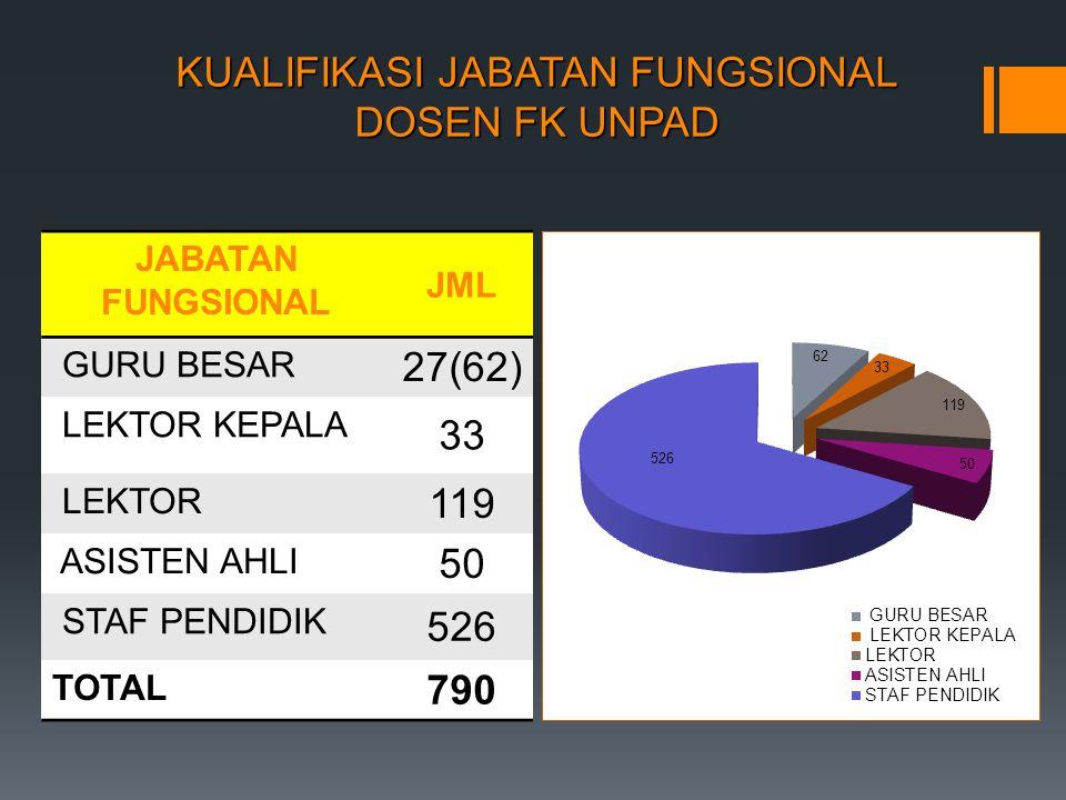KUALIFIKASI JABATAN FUNGSIONAL DOSEN FK UNPAD