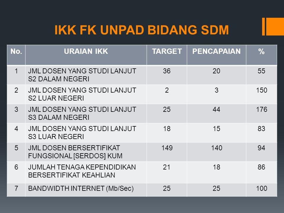 IKK FK UNPAD BIDANG SDM No. URAIAN IKK TARGET PENCAPAIAN % 1