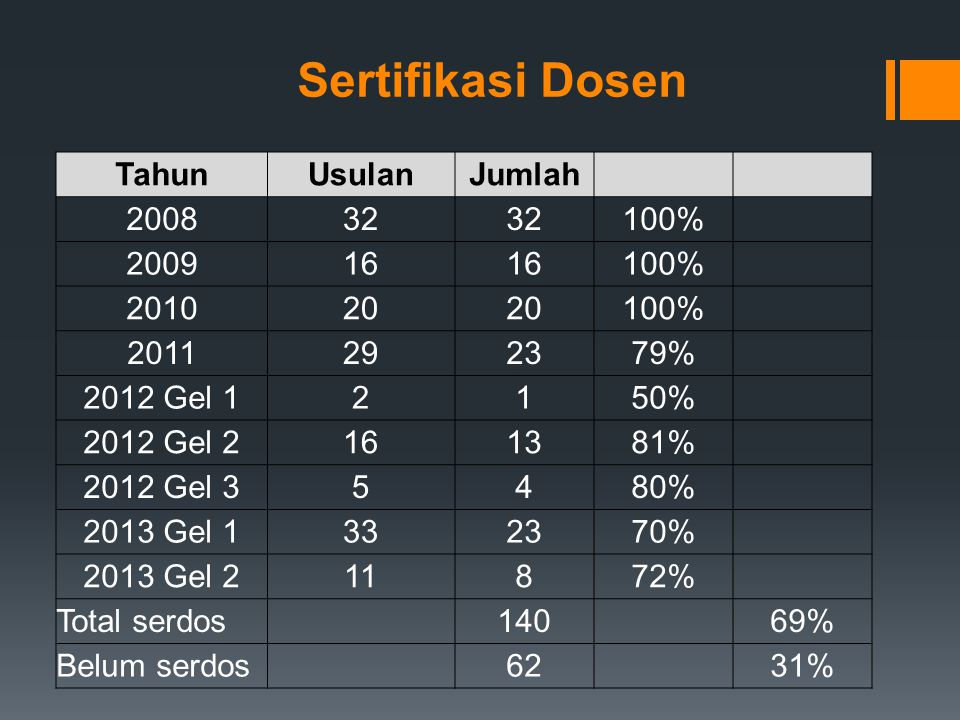 Sertifikasi Dosen Tahun Usulan Jumlah 2008 32 100% 2009 16 2010 20