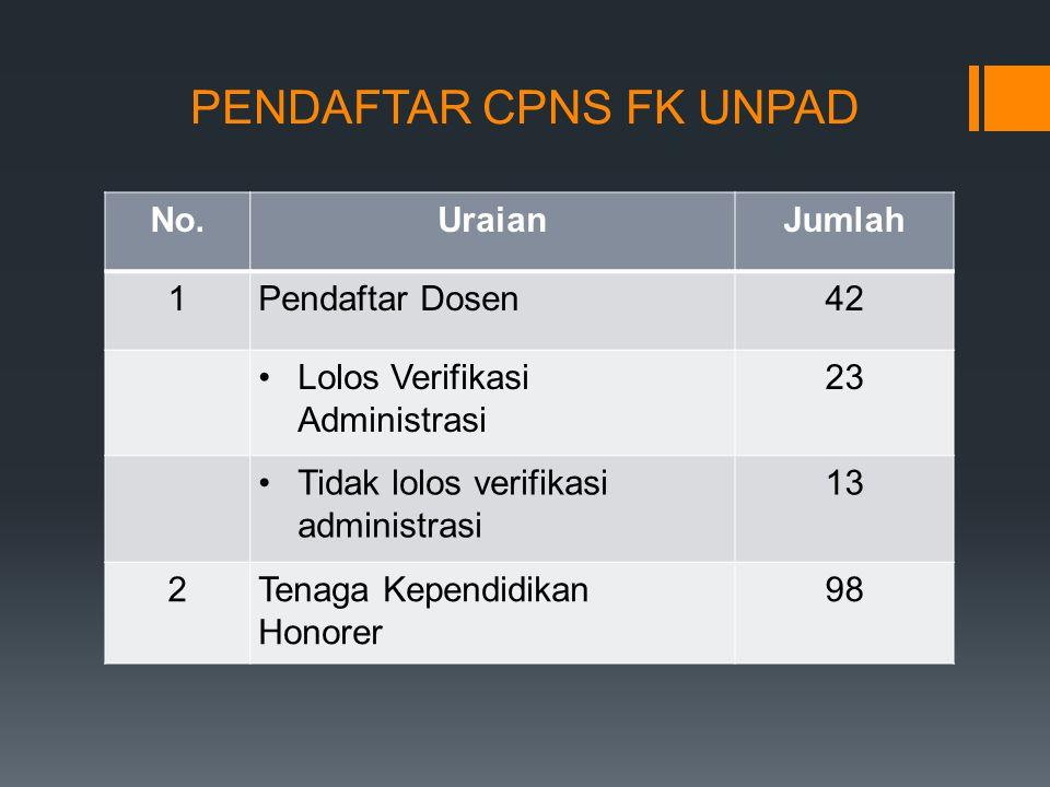 PENDAFTAR CPNS FK UNPAD