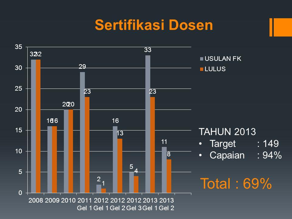 Sertifikasi Dosen TAHUN 2013 Target : 149 Capaian : 94% Total : 69%