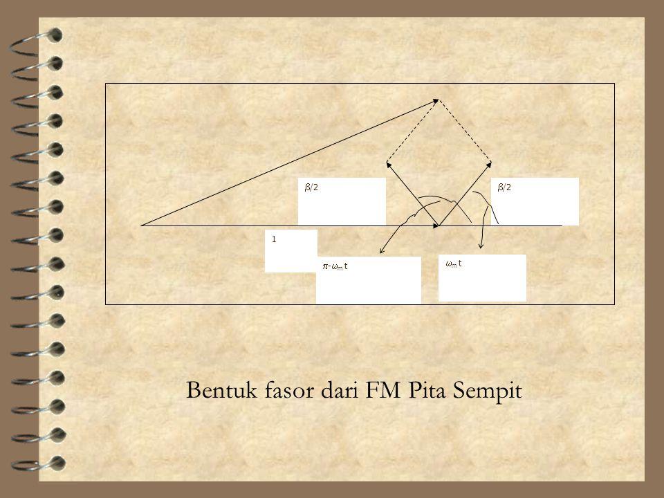 Bentuk fasor dari FM Pita Sempit