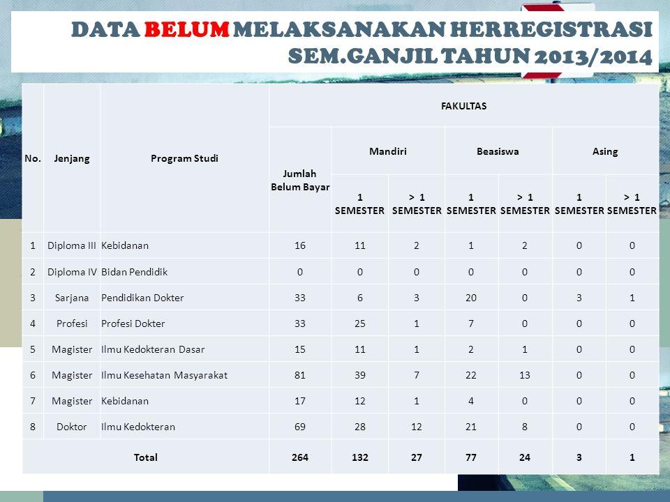 DATA BELUM MELAKSANAKAN HERREGISTRASI SEM.GANJIL TAHUN 2013/2014
