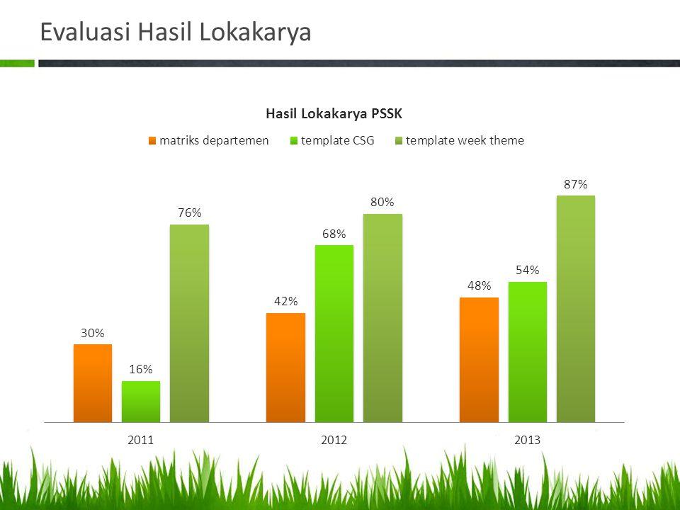 Evaluasi Hasil Lokakarya