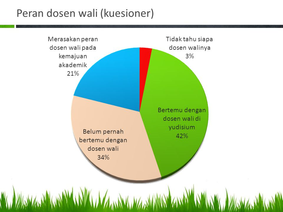 Peran dosen wali (kuesioner)