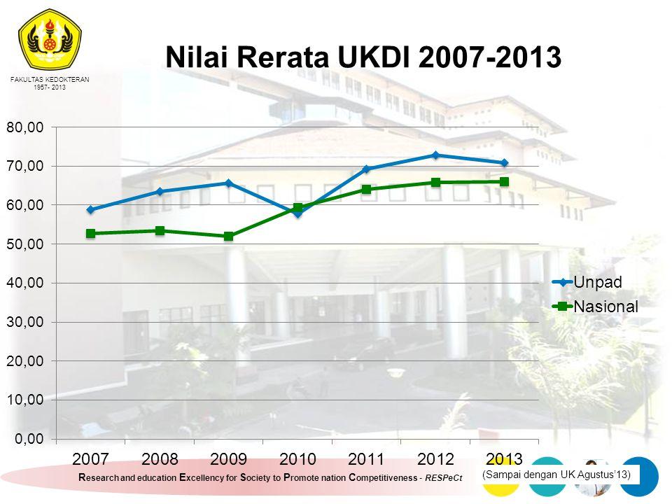 Nilai Rerata UKDI 2007-2013 (Sampai dengan UK Agustus'13)