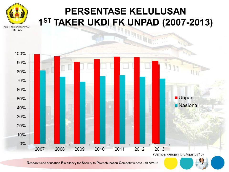 PERSENTASE KELULUSAN 1ST TAKER UKDI FK UNPAD (2007-2013)