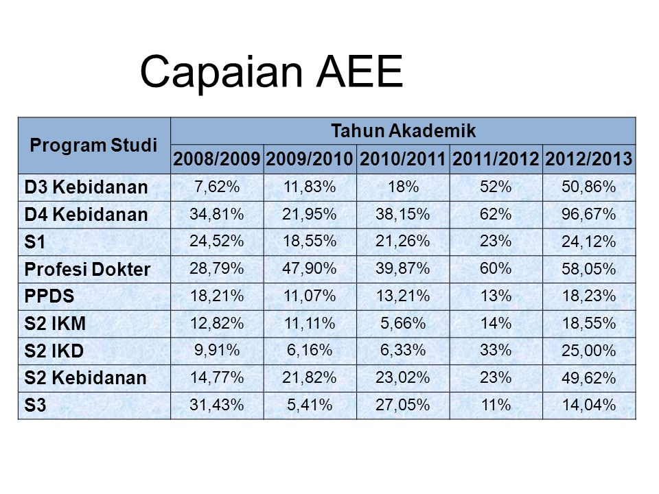 Capaian AEE Program Studi Tahun Akademik 2008/2009 2009/2010 2010/2011