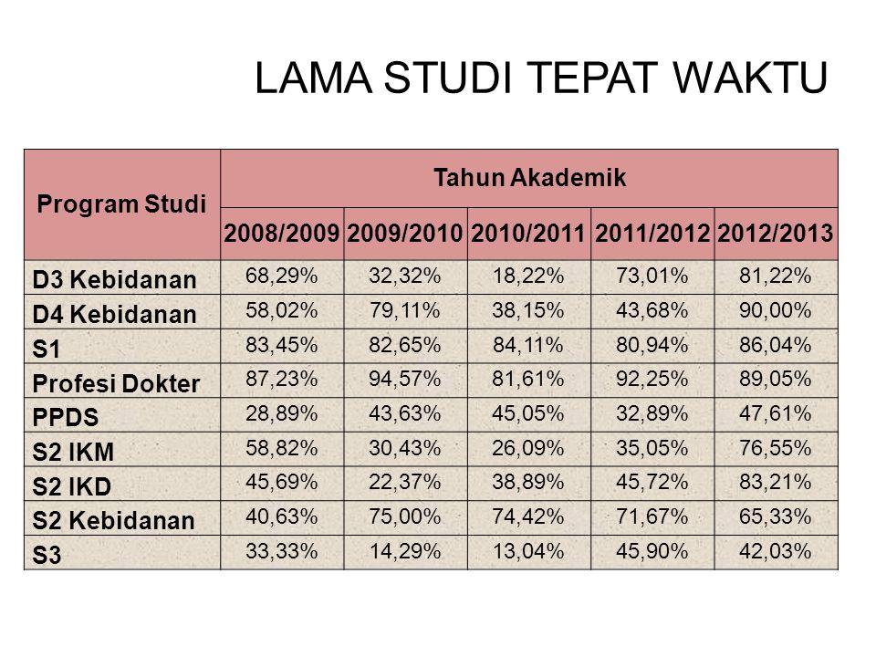LAMA STUDI TEPAT WAKTU Program Studi Tahun Akademik 2008/2009