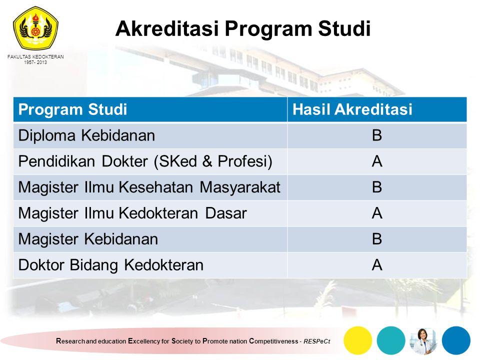 Akreditasi Program Studi