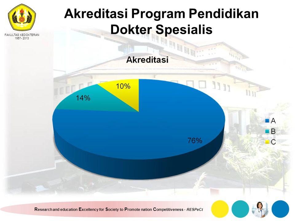 Akreditasi Program Pendidikan Dokter Spesialis
