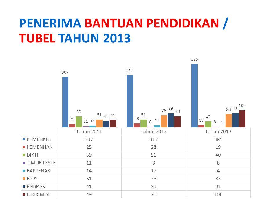 PENERIMA BANTUAN PENDIDIKAN / TUBEL TAHUN 2013