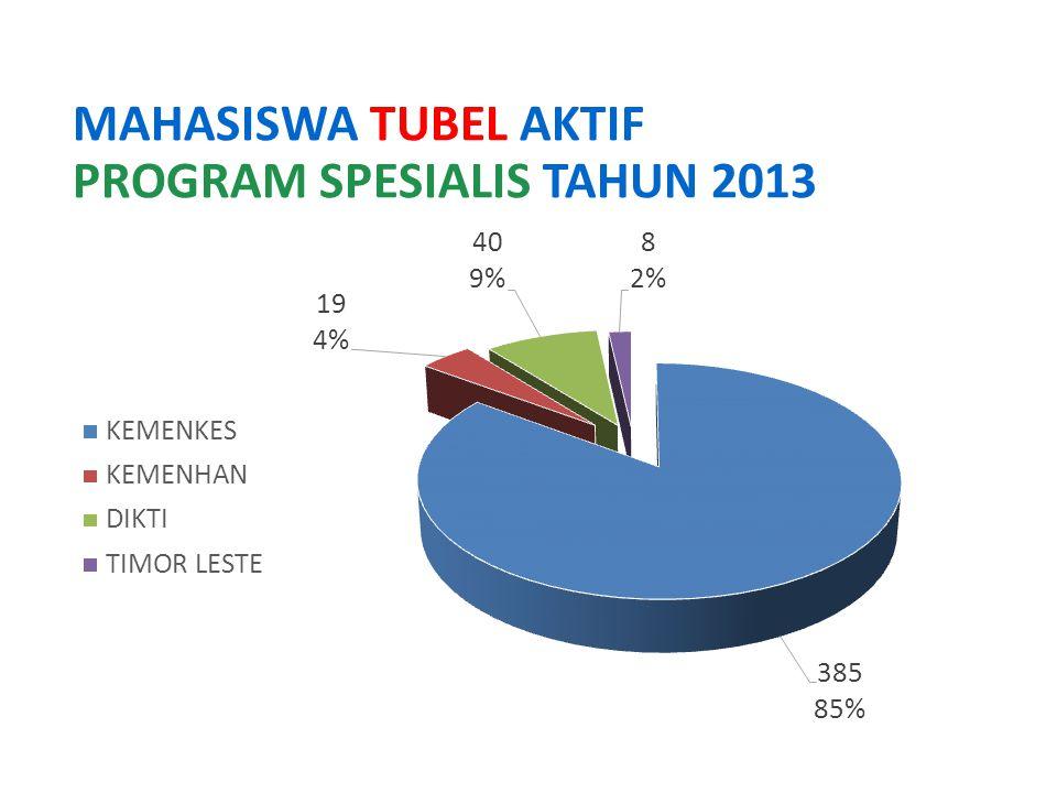 MAHASISWA TUBEL AKTIF PROGRAM SPESIALIS TAHUN 2013