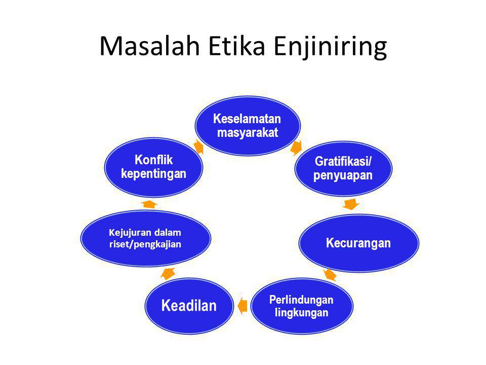 Masalah Etika Enjiniring