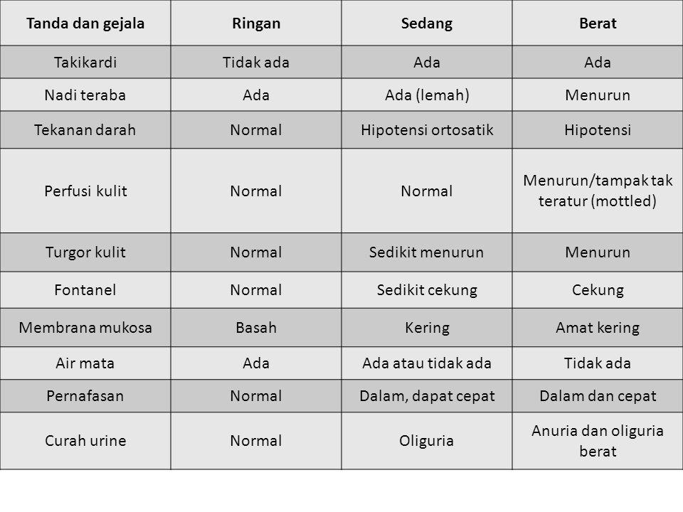 Tanda dan gejala Ringan Sedang Berat