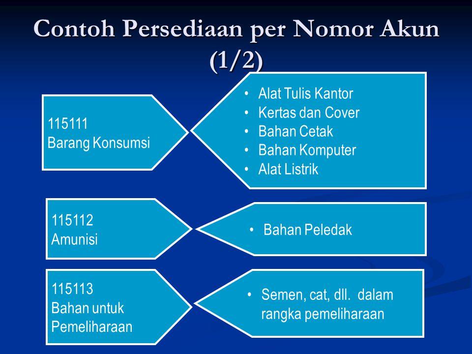 Contoh Persediaan per Nomor Akun (1/2)