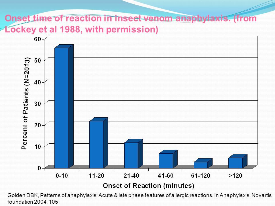 Onset time of reaction in insect venom anaphylaxis