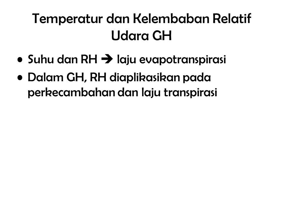 Temperatur dan Kelembaban Relatif Udara GH