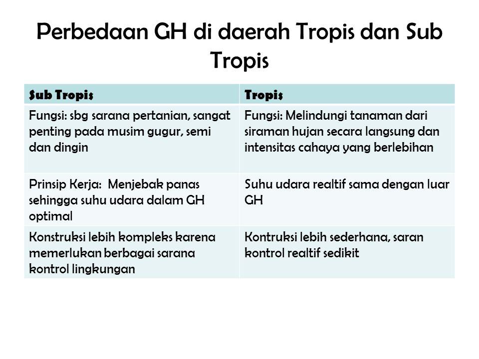 Perbedaan GH di daerah Tropis dan Sub Tropis