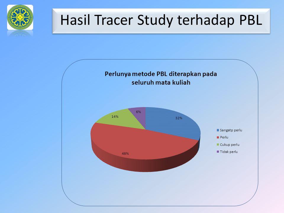 Hasil Tracer Study terhadap PBL