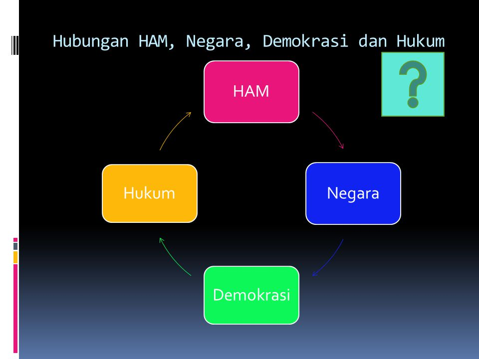 Hubungan HAM, Negara, Demokrasi dan Hukum