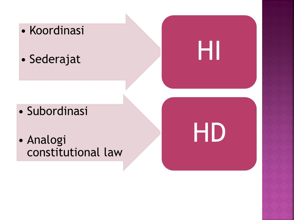 Koordinasi Sederajat HI Subordinasi Analogi constitutional law HD