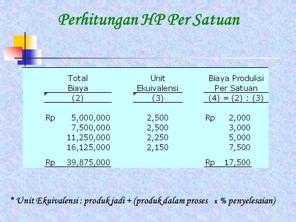 Perhitungan HP Per Satuan