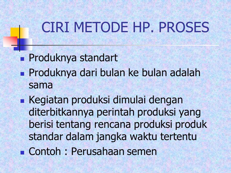 CIRI METODE HP. PROSES Produknya standart