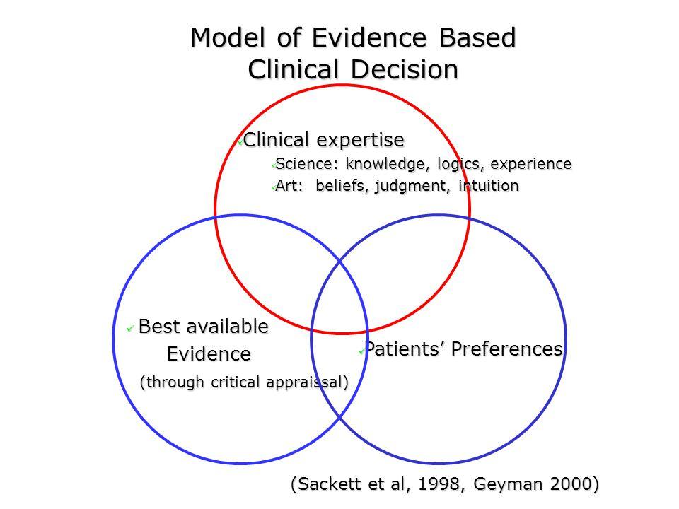 Model of Evidence Based