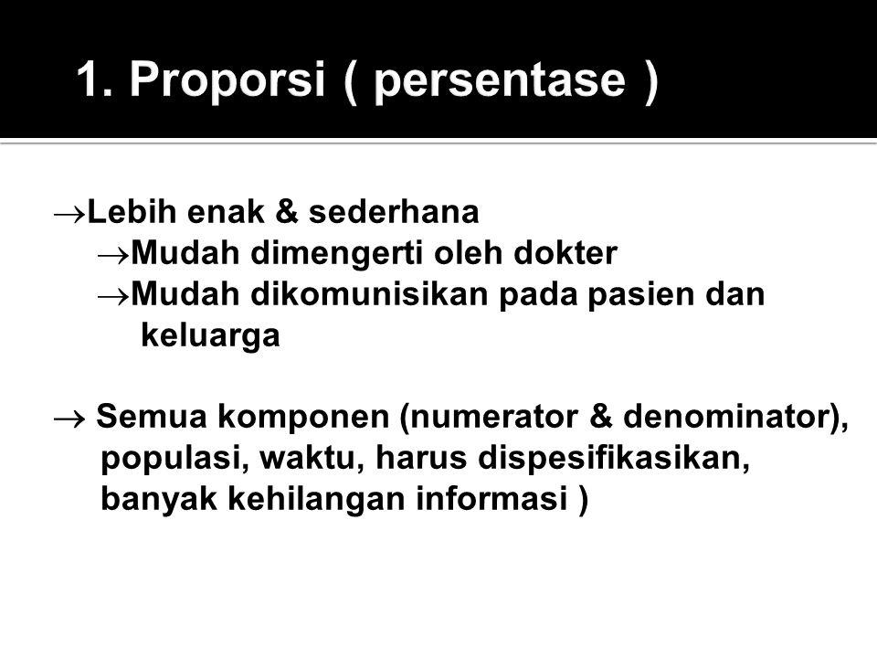1. Proporsi ( persentase )