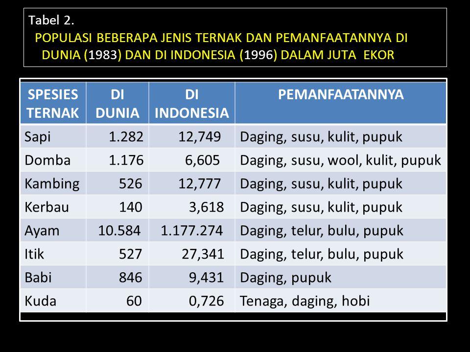 SPESIES TERNAK DI DUNIA DI INDONESIA PEMANFAATANNYA