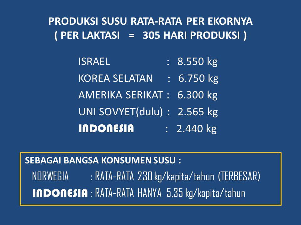 INDONESIA : RATA-RATA HANYA 5,35 kg/kapita/tahun