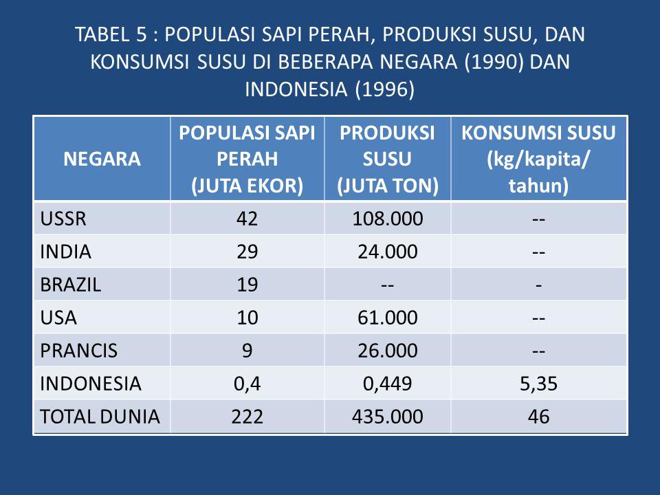 KONSUMSI SUSU (kg/kapita/