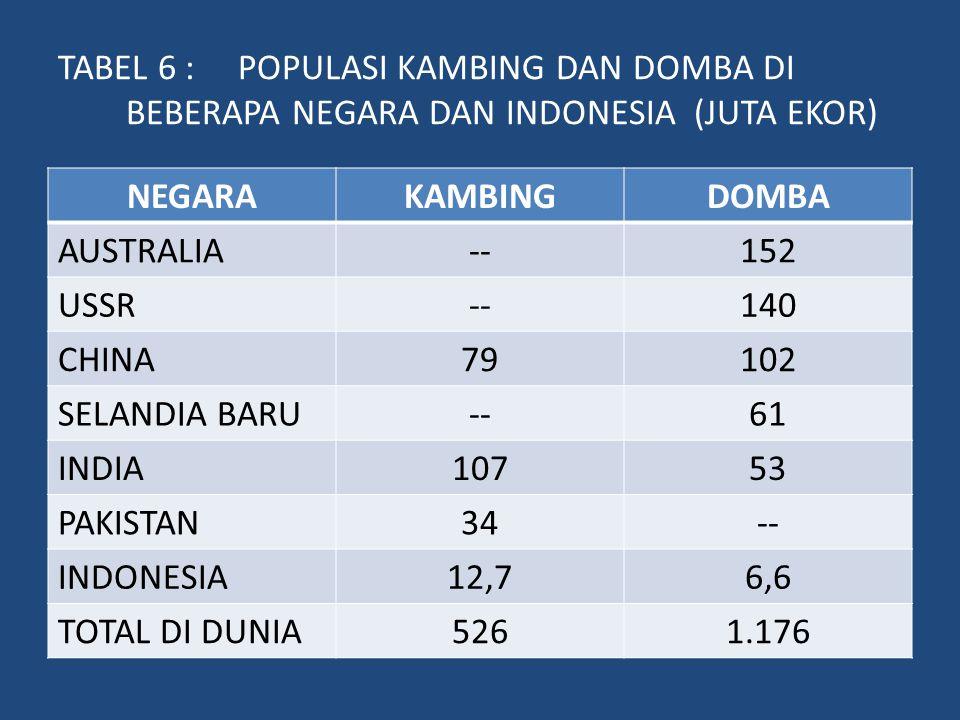 TABEL 6 : POPULASI KAMBING DAN DOMBA DI BEBERAPA NEGARA DAN INDONESIA (JUTA EKOR)