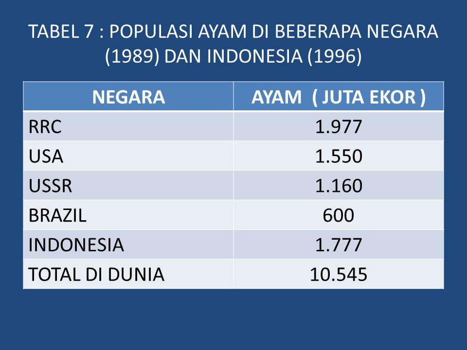TABEL 7 : POPULASI AYAM DI BEBERAPA NEGARA (1989) DAN INDONESIA (1996)