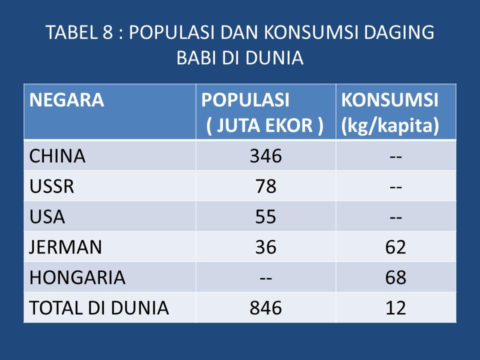 TABEL 8 : POPULASI DAN KONSUMSI DAGING BABI DI DUNIA