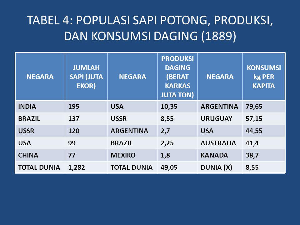 TABEL 4: POPULASI SAPI POTONG, PRODUKSI, DAN KONSUMSI DAGING (1889)
